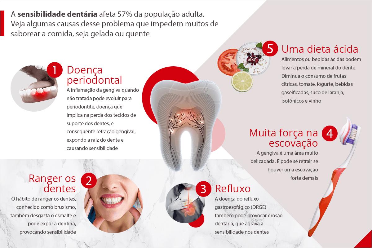 55717f6a23d7a46522f560cf01cb8baa - Dentes sensíveis: tudo sobre sensibilidade dos dentes